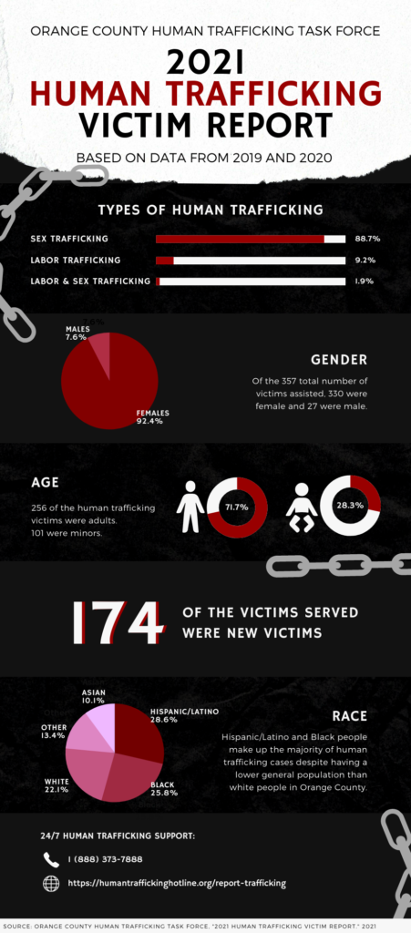The OCHTTF released its two-year study on the state of human trafficking in 2019 and 2020. The infographic shows a simplified overview of the data based on types of human trafficking, gender, age, new victims and race.