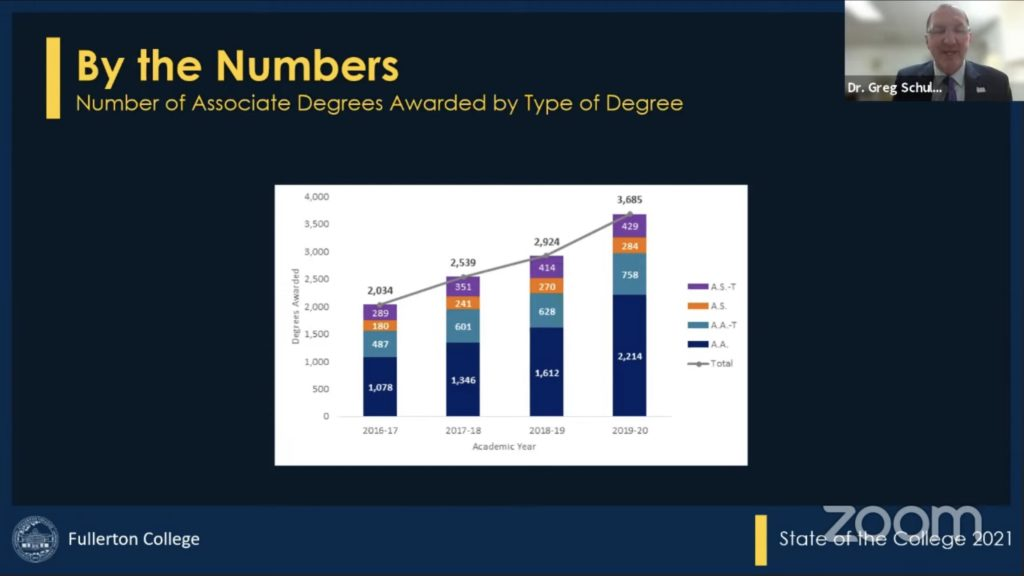 Although the number of degrees and certificates awarded is record-breaking, the school reported a decline in course completion and course success during the Spring 2020 semester.