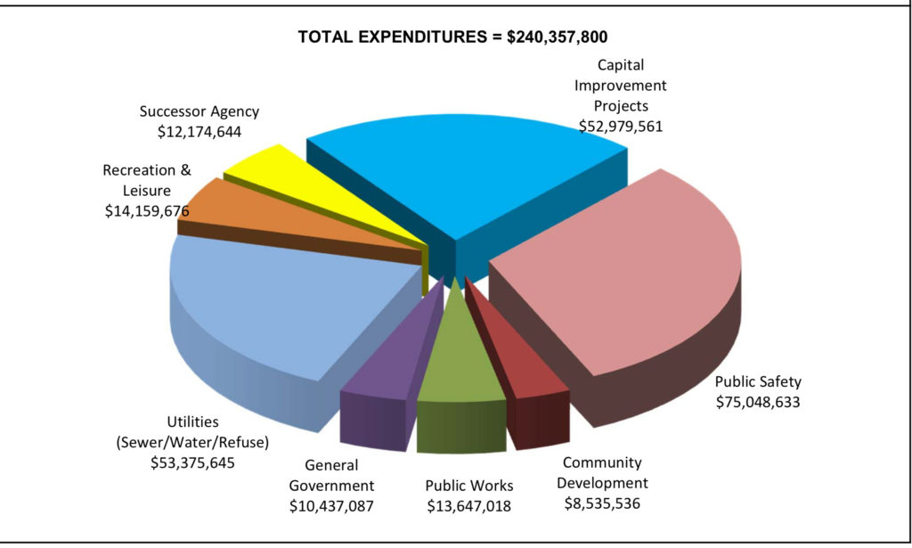 The current total expenditures of Fullerton.