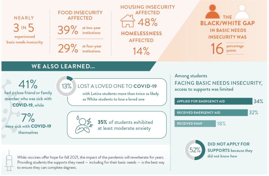 Statistics taken from a the #RealCollege Survey conducted by the Hope Center in 2020 show that 39% of students at 2-year institutions face food insecurity.