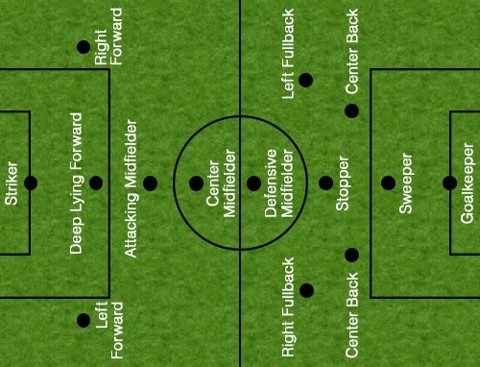 """An image depicting soccer positions from an online article titled, """"Soccer Positions and Their Functions Explained in Detail"""" from sportsaspire.com."""